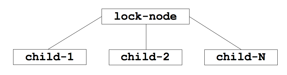 Distributed Lock Nodes