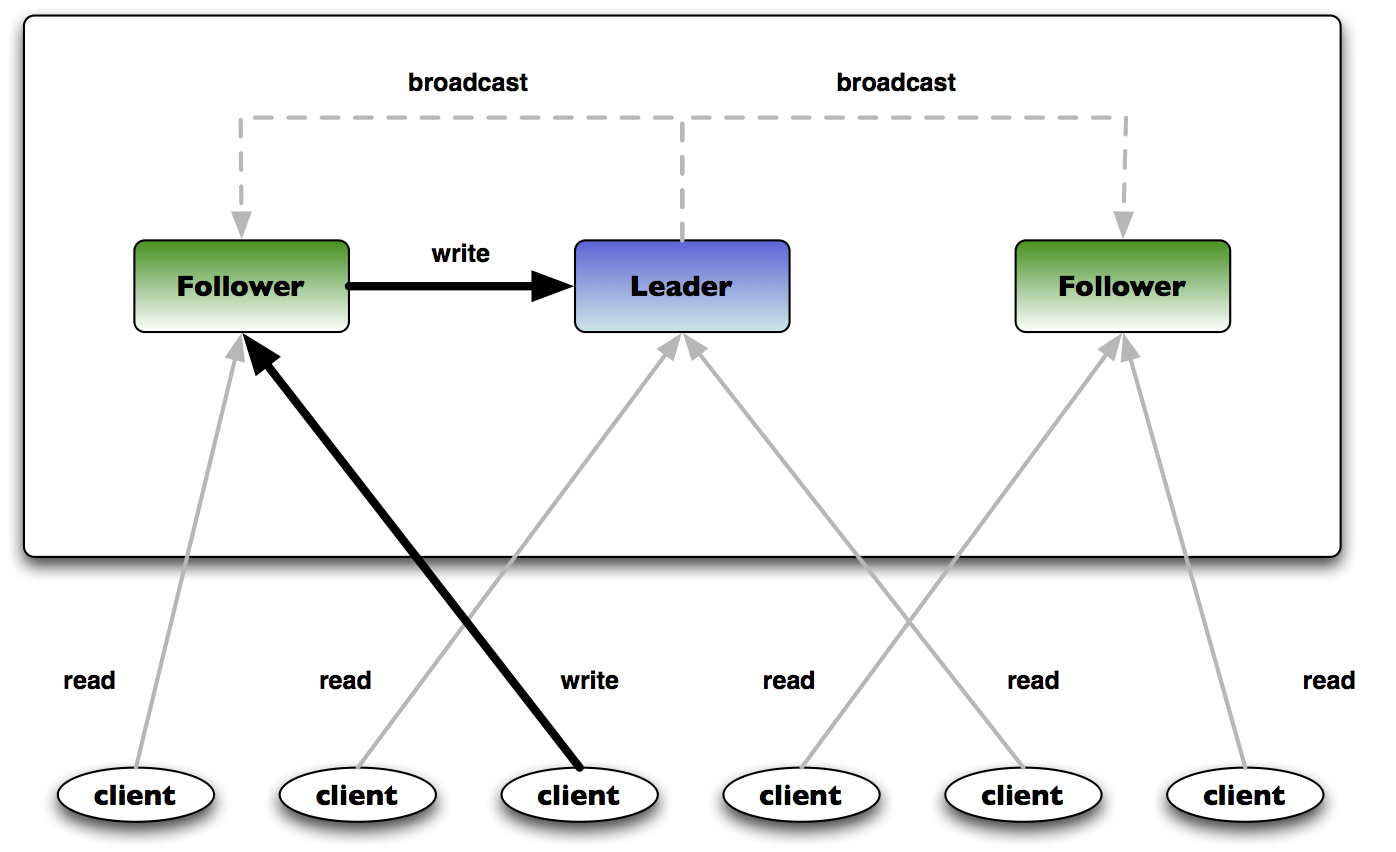 ZooKeeper Architecture